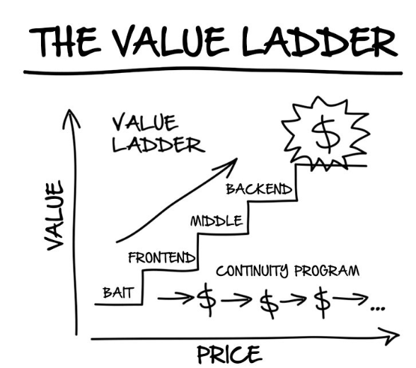Not known Details About Clickfunnels Value Ladder