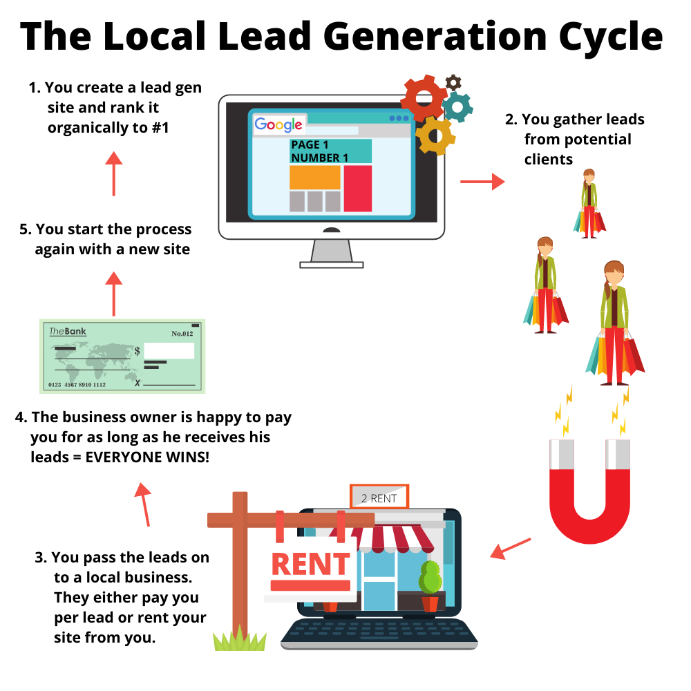 The Local Lead Generation Cycle