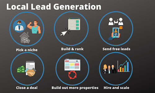 Local Lead Gen image illustrating the lead gen process