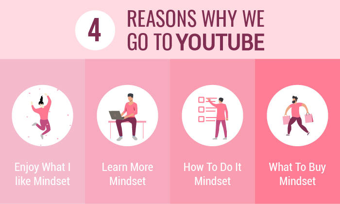4 reasons why we go to youtube