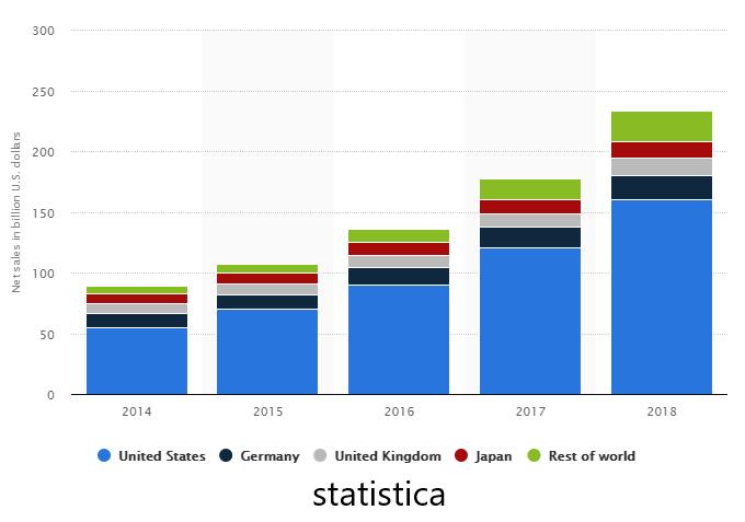 statistica bar chart of amazon market sales